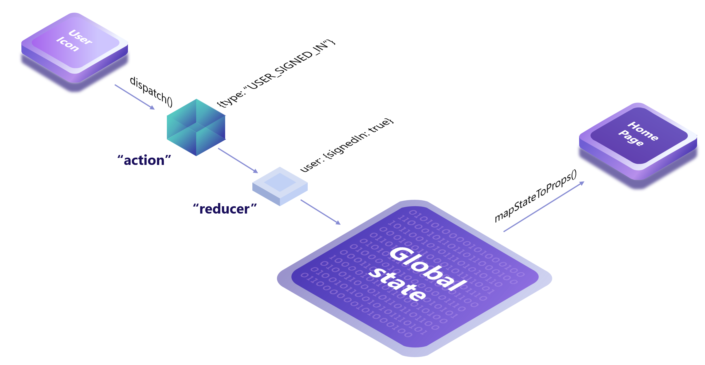 Redux global state update and propagation