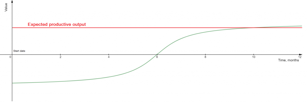 Typical new hire ramp-up curve