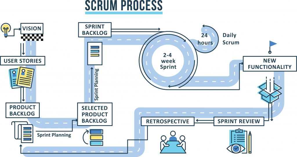 Scrum process overview