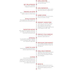 real-estate-closing-timeline