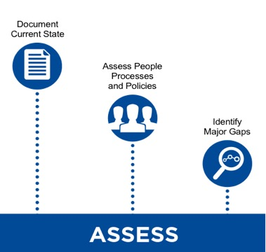 Information Security System - Assess for Vulnerabilities