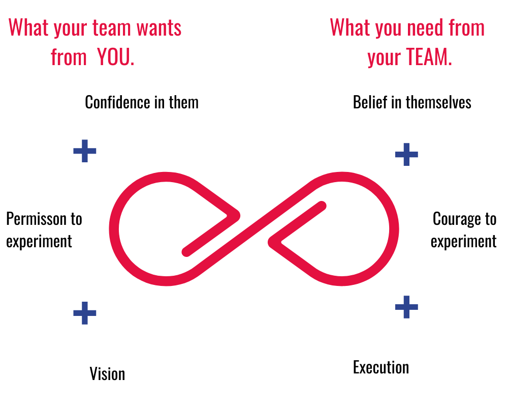 5 Questions to ask your high potential team members in this new working world.