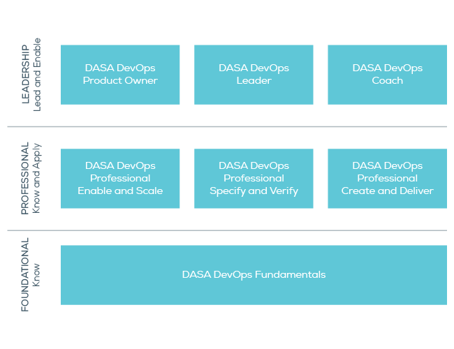 DASA DevOps Training Map