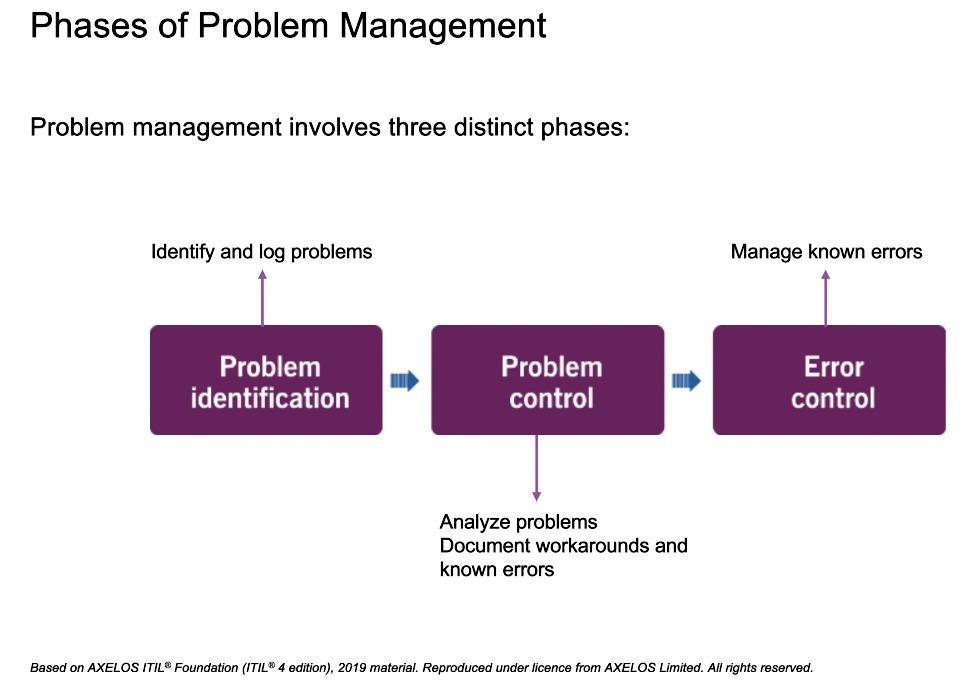 ITIL Problem solving