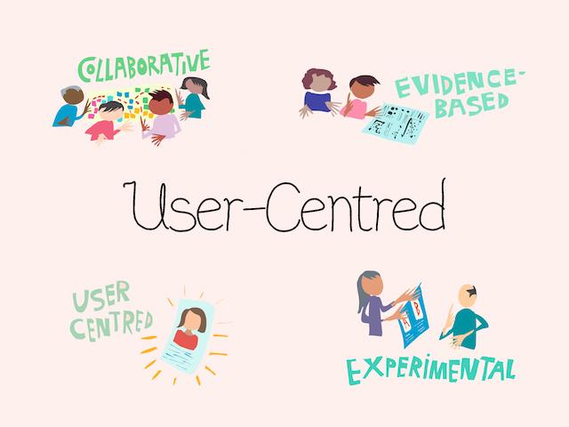 User-Centred