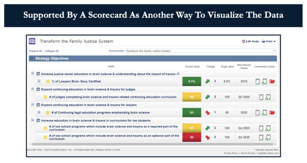 Collaborative Scorecard