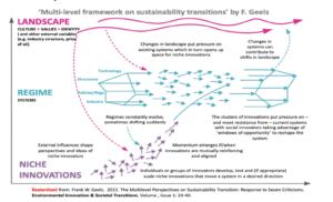 Geel's framework for system change