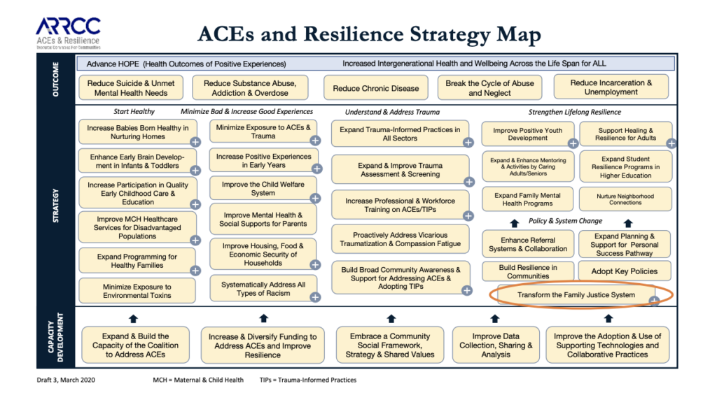 High level ACEs and Resilience Strategy Map