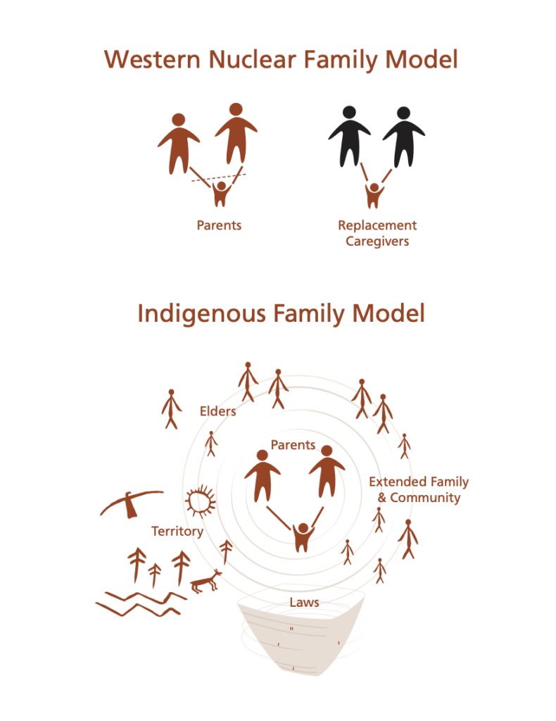 Indigenous Family Model