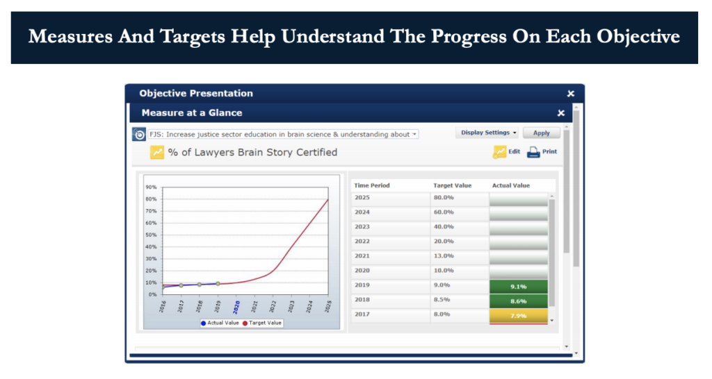 Measures and Targets at a glance