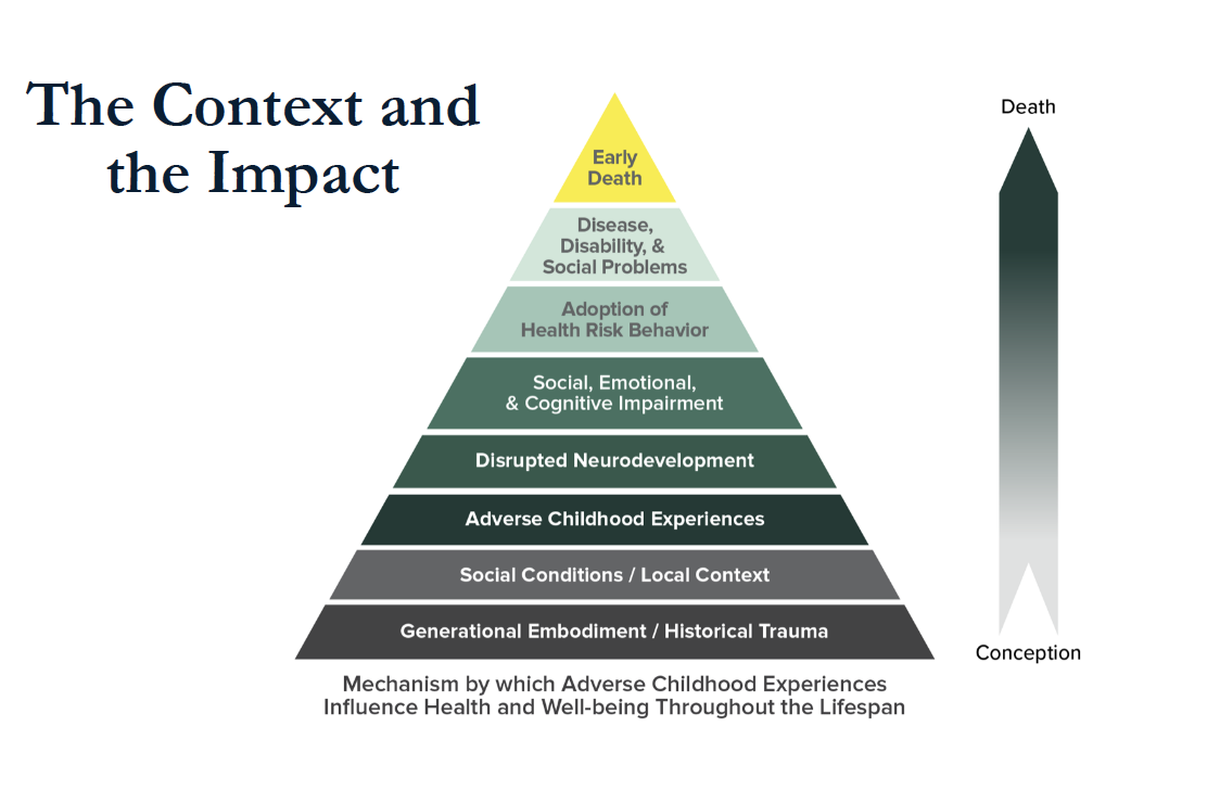 Pyramid of ACEs context and impacts
