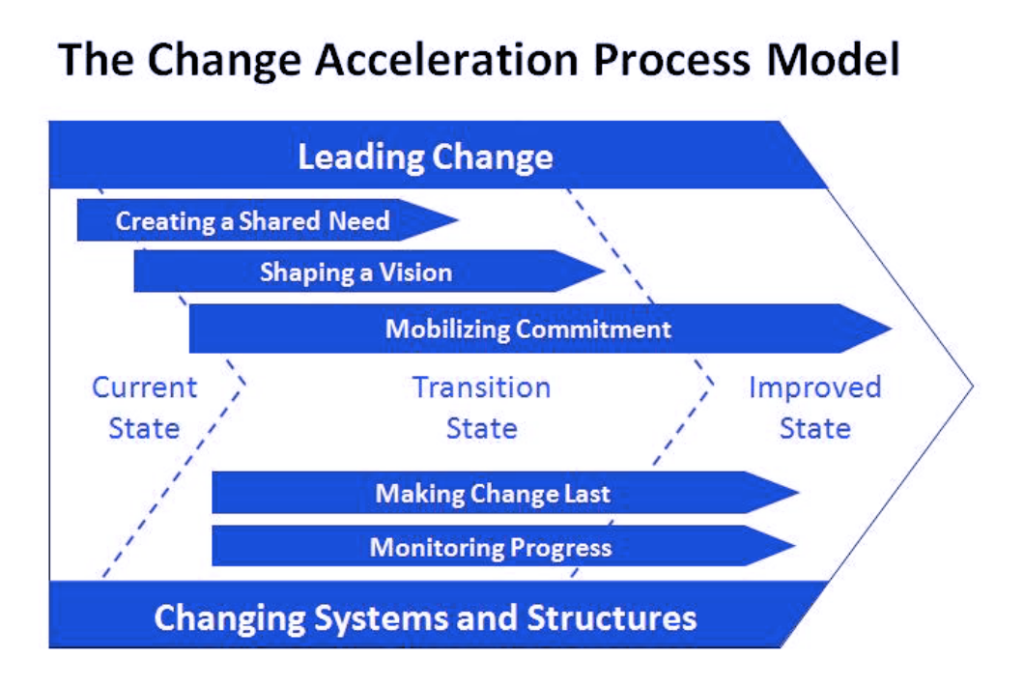 The Change Acceleration Process Model