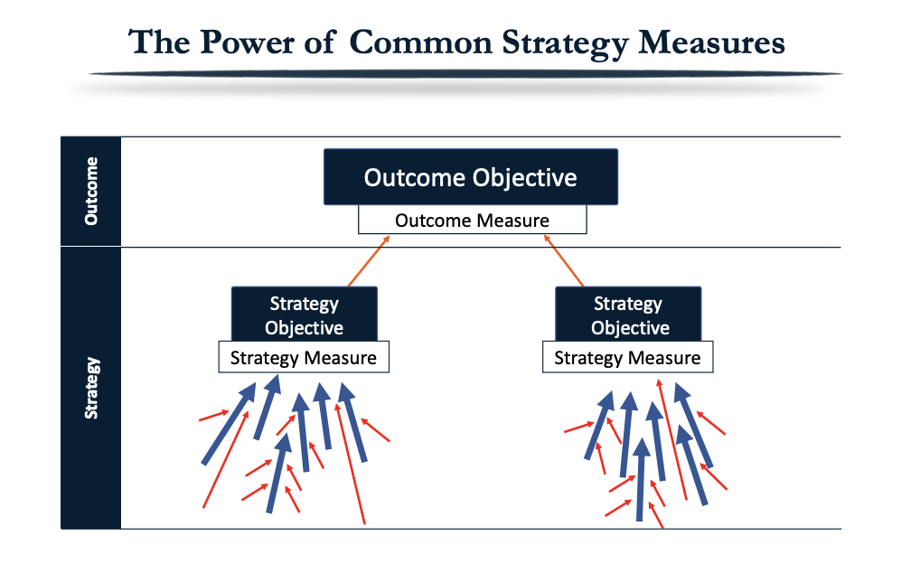 The Power of Common Strategy Measures
