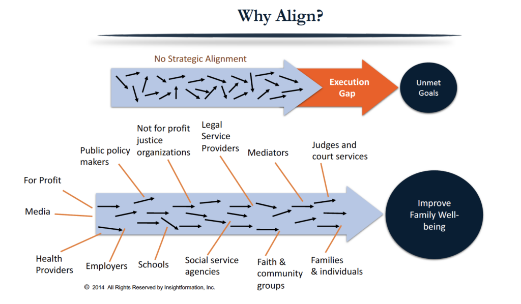 Why align?