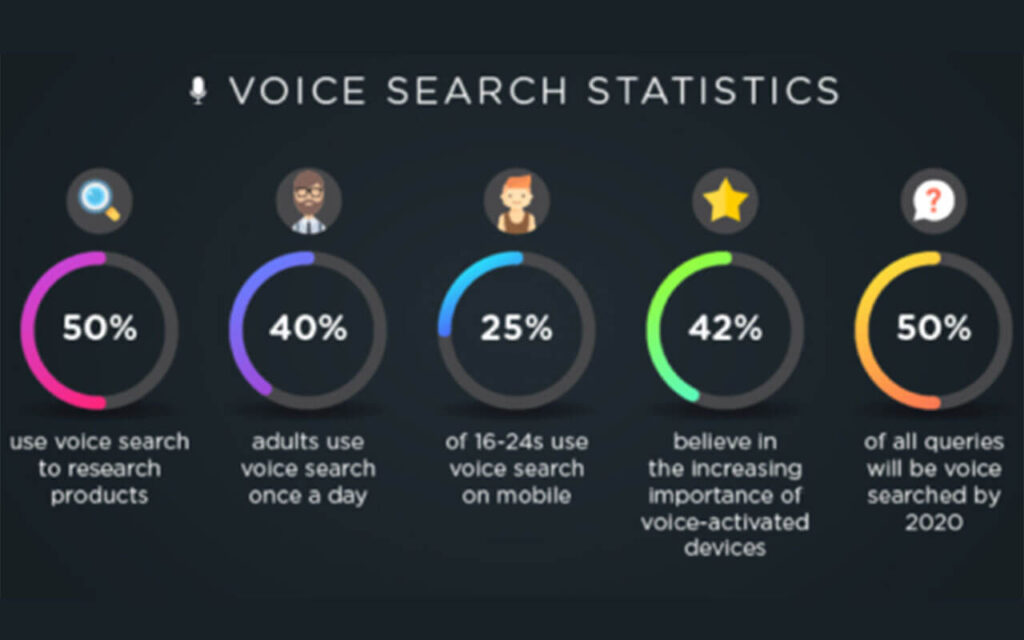 Voice Search Statistics 2020