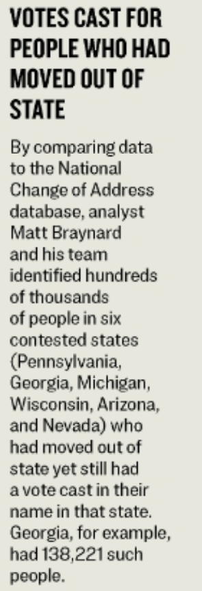 VOTES CAST FOR  PEOPLE WHO HAD  MOVED OUT OF  STATE  By comparing data  to tho National  Change of Ad&ess  database, analyst  Matt Bravnard  and his team  kientified hundreds  of thousands  of people in six  contested states  (Pennsylvania,  Georgia, MichOn.  Wisconsin, Arizona,  and Nevada) who  had moved out Of  state yet still had  a vote cast in their  name in that state.  Georgia. for example,  had 138,221