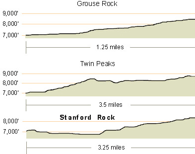Twin Peaks, Grouse Rock, Standford Rock Elevation Profile