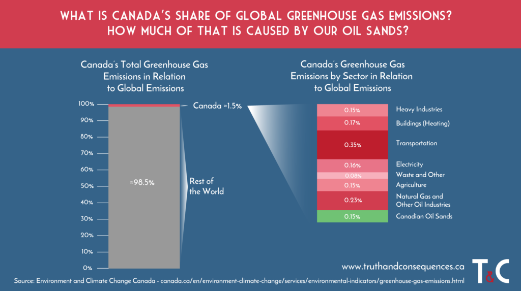 Canadian Oil Sands Sabrina Zuniga for Truth and Consequences