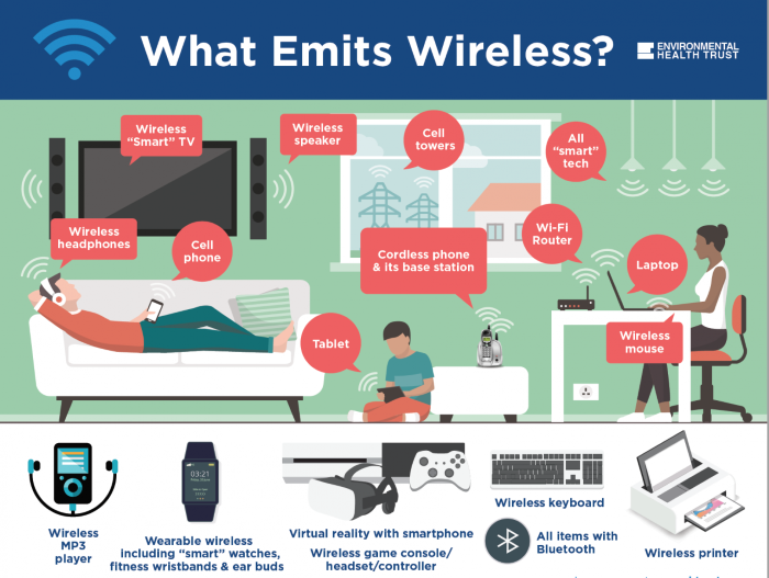 COVID takes the Spotlight – as Wireless Radiation Risk is Mostly Ignored