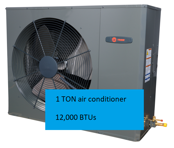 Why is Air Conditioning Measured in Tons?
