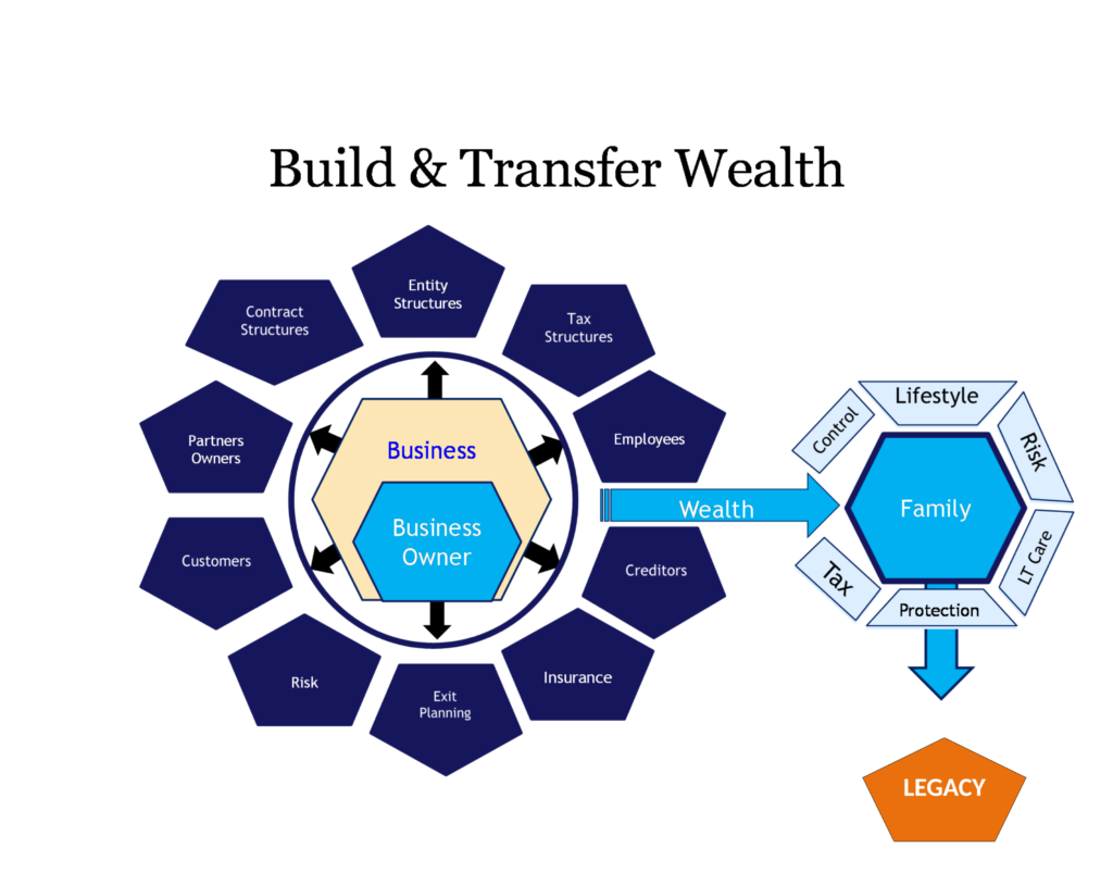 Corliss Law - Build and Transfer Wealth