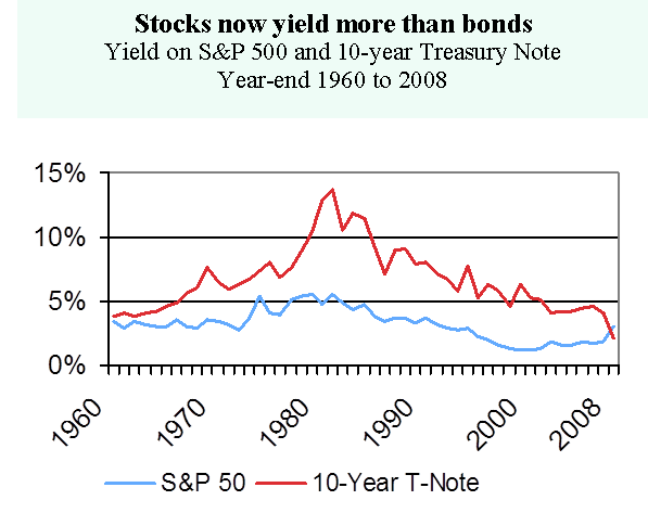 stock now yield more than bonds