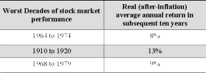 good-stock-market-returns