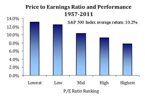 pe-ratio-performance