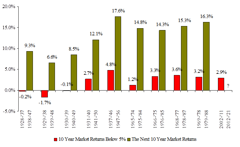 10-Year Periods of Low Performance followed by 10-Year Periods of High Performance
