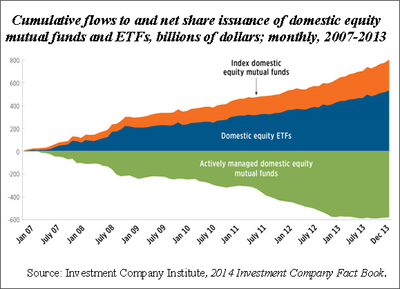 Cumulative flows to and net share issuance of domestic equity  mutual funds and ETFs, billions of dollars; monthly, 2007-2013