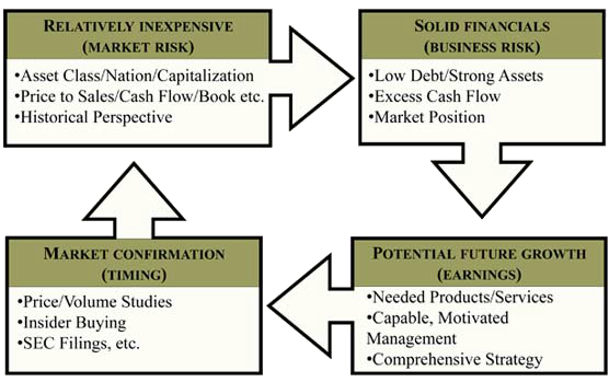 mpmg's buying investment process