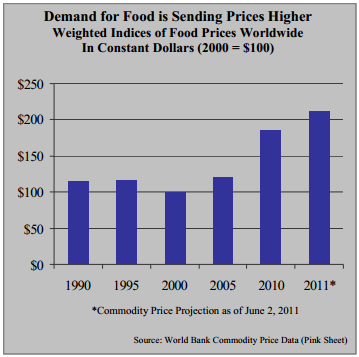 Demand for Food is Sending Prices Higher W eighted Indices of Food Prices W orldwide In Constant Dollars (2000 = $100)