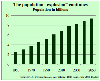 the population explosion continues