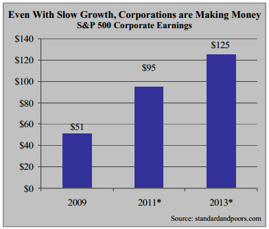 even with slow growth corporations are making money