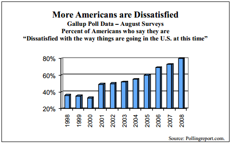 More Americans are Dissatisfied Gallup Poll Data œ August Surveys Percent of Americans who say they are —Dissatisfied with the way things are going in the U.S. at this time""