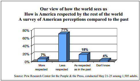 Our view of how the world sees us How is America respected by the rest of the world A survey of American perceptions compared to the past