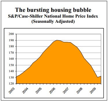 the bursting housing bubble S&P/Case-Shiller National Home Price Index (Seasonally Adjusted)