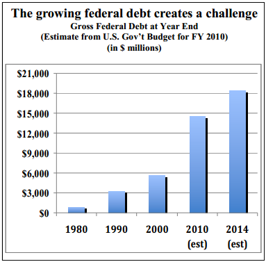 The growing federal debt creates a challenge Gross Federal Debt at Year End (Estimate from U.S. Gov't Budget for FY 2010) (in $ millions)