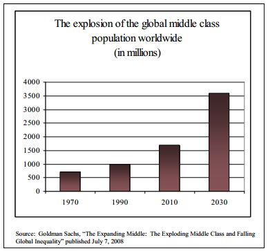 The explosion of the global middle class population worldwide (in millions)