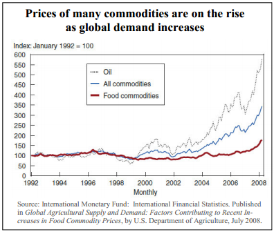 Prices of many commodities are on the rise as global demand increases