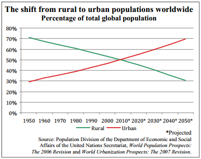 The shift from rural to urban populations worldwide Percentage of total global population