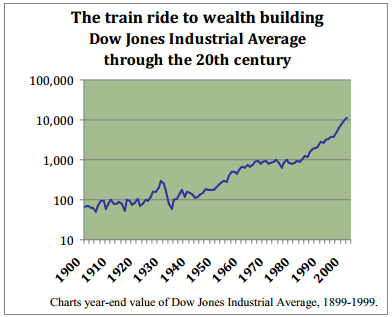 The train ride to wealth building Dow Jones Industrial Average through the 20th century