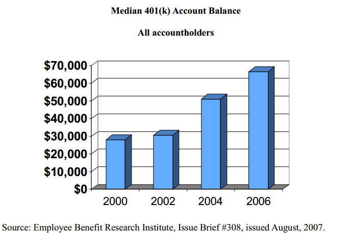 median 401k account balances