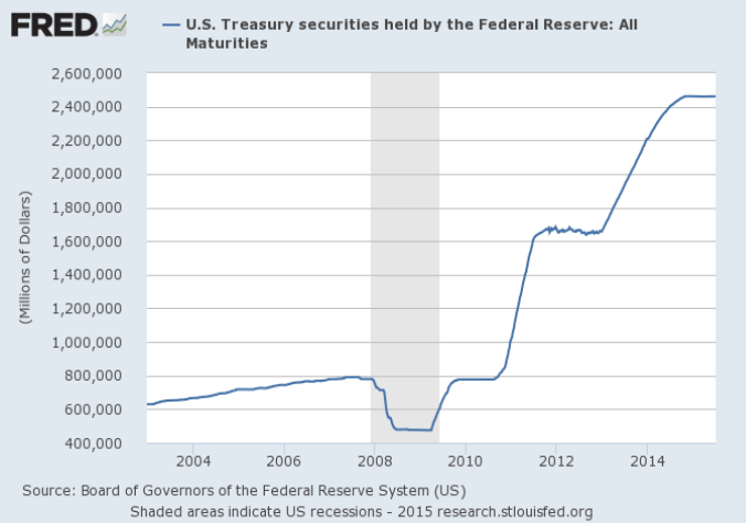 treasury bonds owned by Fed