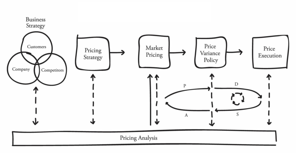 Value-Based Pricing Framework