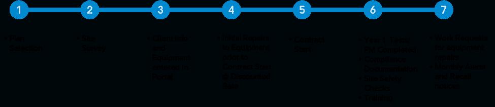 EquipCare Timeline