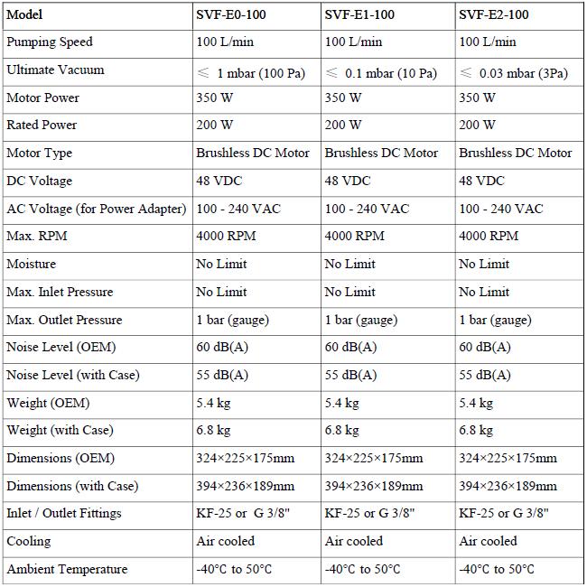 Technical Details: SVF-100 EN-W Miniature Dry Floating Scroll Vacuum Pump
