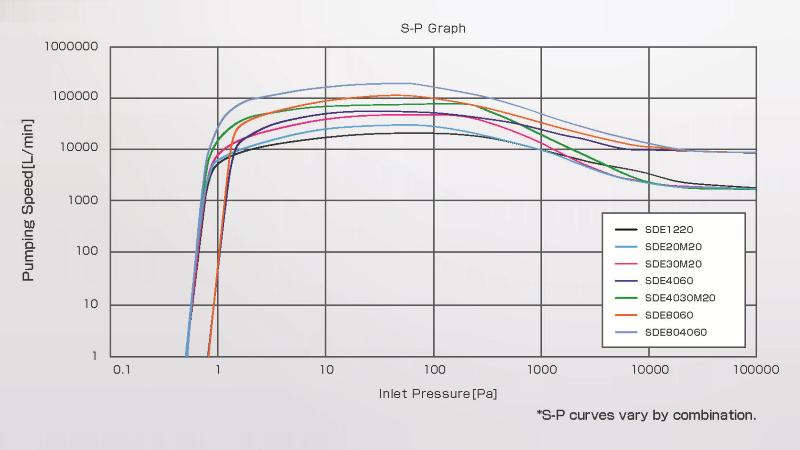 Kashiyama SDE Series S-P Graph