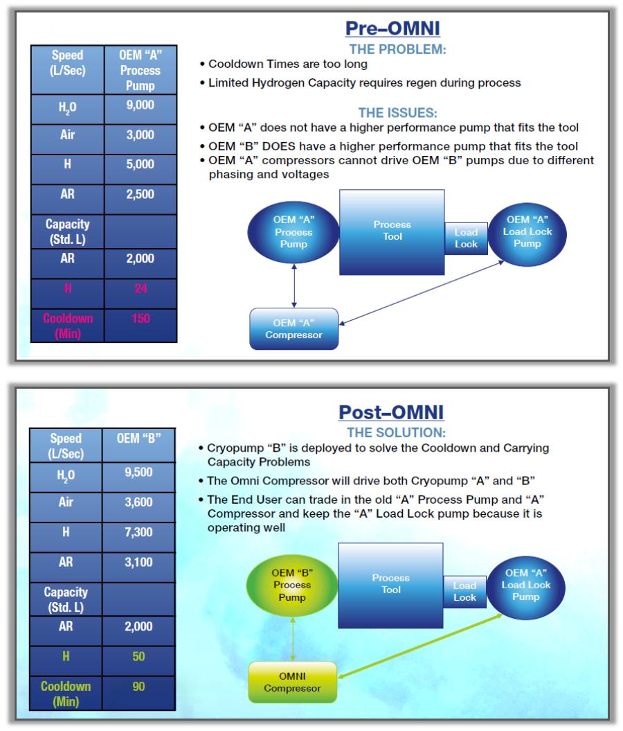 Pre-OMNI and Post-OMNI Flowcharts