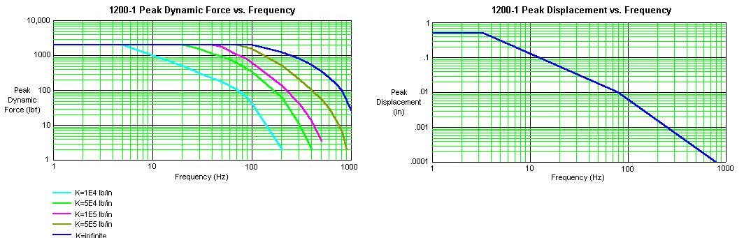 Xcite 1200-1 Laboratory System Graph